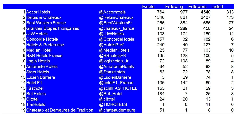 Classement twitter des chaines hotelieres francaises