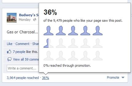 Le secret de la portée de Facebook