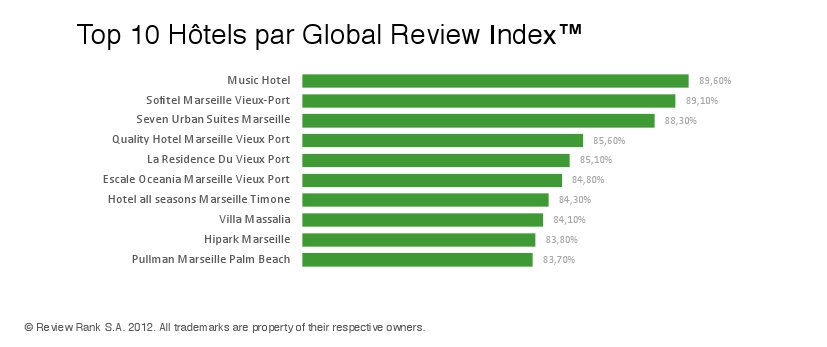 Meilleurs hotels à Marseille