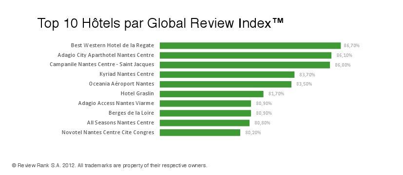 Meilleurs hotels à Nantes
