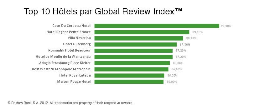 Meilleurs hotels à strasbourg