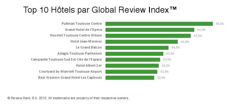Meilleurs hotels à Toulouse