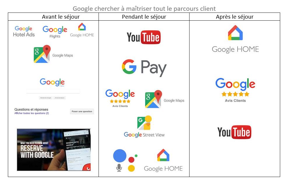 <em>Google</em> cherche à maîtriser tout le parcours client