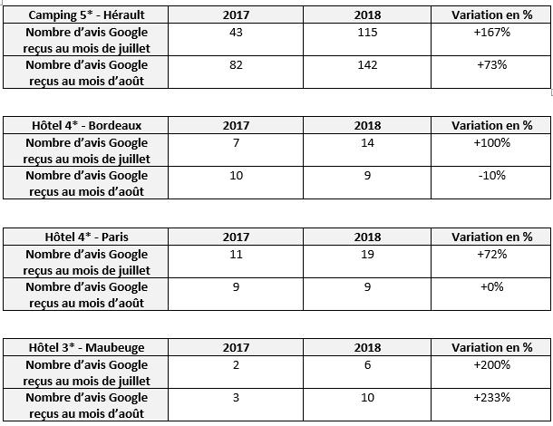 Tableau comparatif - Variation des avis Google entre 2017 et 2018